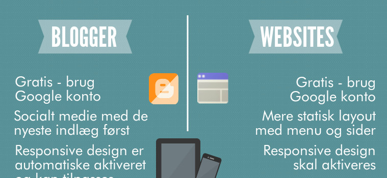 Blogger vs Websites