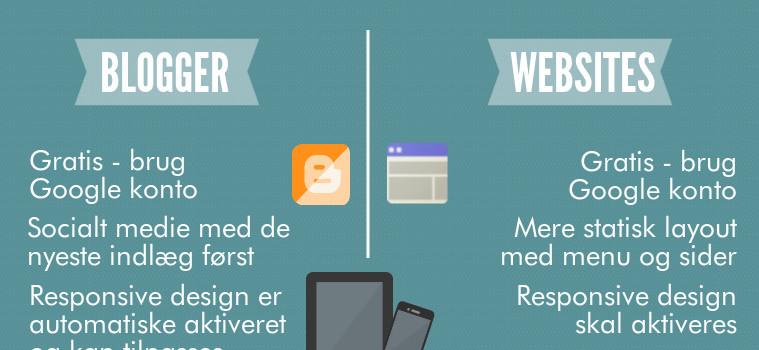 Blogger vs Websites